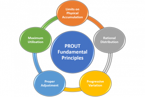 5 Principles of Prout